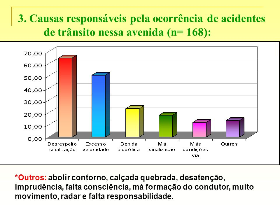 3. Causas responsáveis pela ocorrência de acidentes de trânsito nessa avenida (n= 168): *Outros: abolir contorno, calçada quebrada, desatenção, imprud