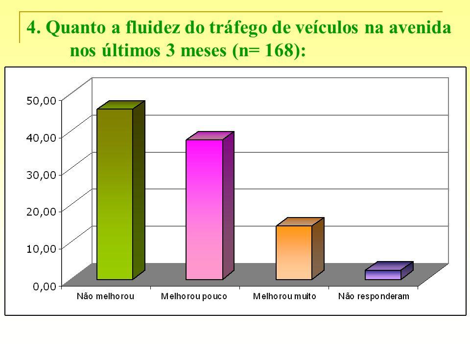 4. Quanto a fluidez do tráfego de veículos na avenida nos últimos 3 meses (n= 168):