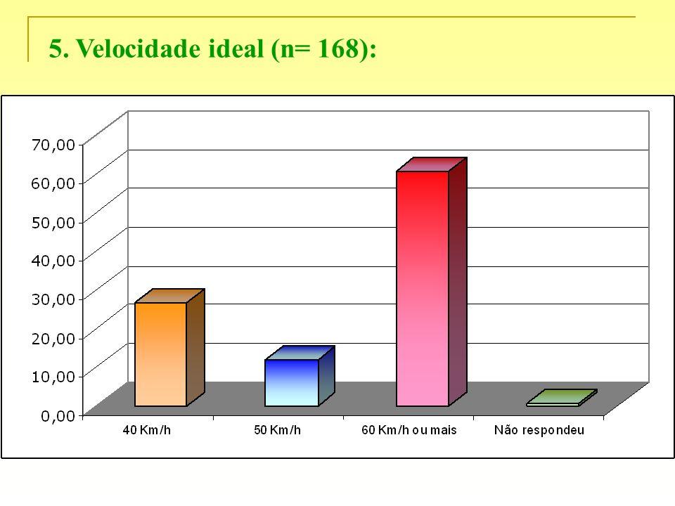 5. Velocidade ideal (n= 168):
