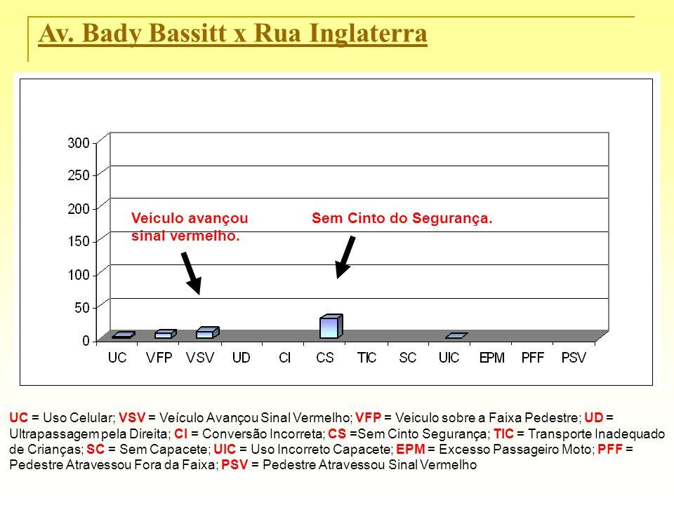 Av. Bady Bassitt x Rua Inglaterra UC = Uso Celular; VSV = Veículo Avançou Sinal Vermelho; VFP = Veiculo sobre a Faixa Pedestre; UD = Ultrapassagem pel
