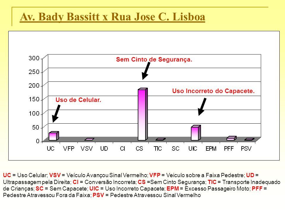Av. Bady Bassitt x Rua Jose C. Lisboa UC = Uso Celular; VSV = Veículo Avançou Sinal Vermelho; VFP = Veiculo sobre a Faixa Pedestre; UD = Ultrapassagem