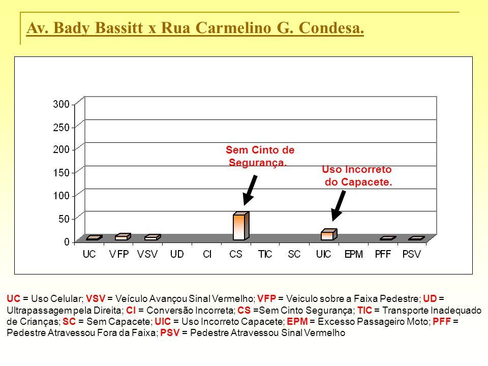 Av. Bady Bassitt x Rua Carmelino G. Condesa. Sem Cinto de Segurança. Uso Incorreto do Capacete. UC = Uso Celular; VSV = Veículo Avançou Sinal Vermelho