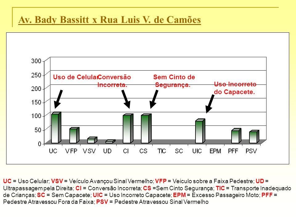 Av. Bady Bassitt x Rua Luis V. de Camões UC = Uso Celular; VSV = Veículo Avançou Sinal Vermelho; VFP = Veiculo sobre a Faixa Pedestre; UD = Ultrapassa