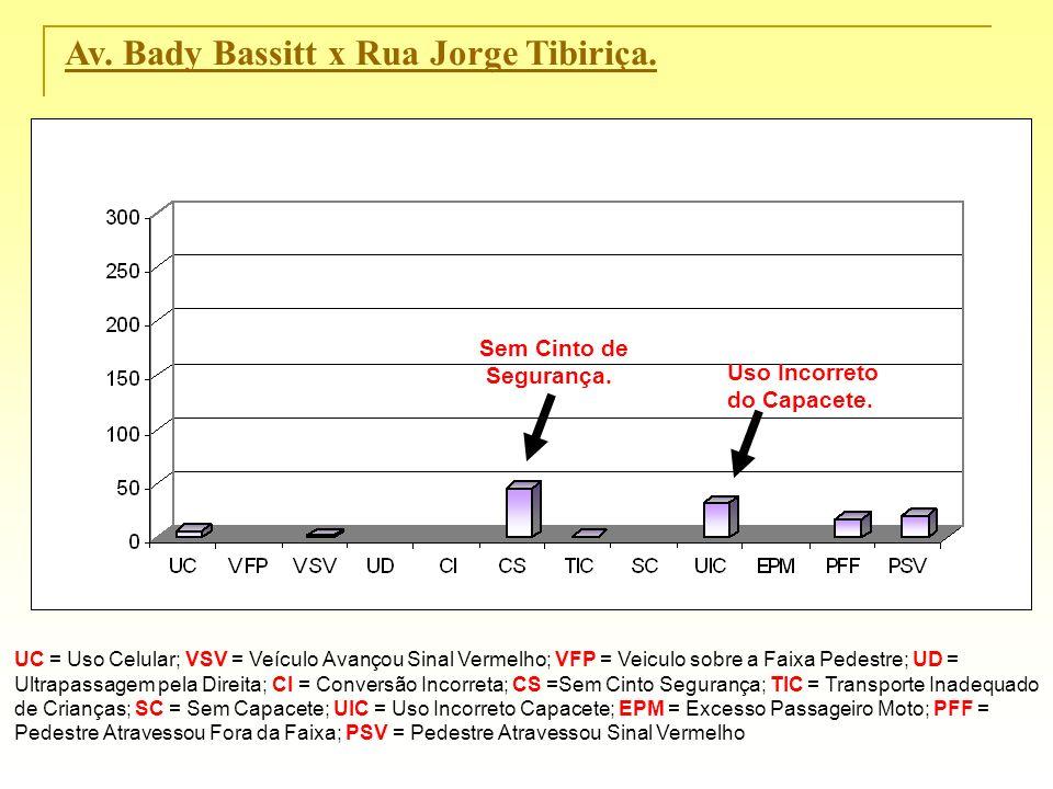 Av. Bady Bassitt x Rua Jorge Tibiriça. UC = Uso Celular; VSV = Veículo Avançou Sinal Vermelho; VFP = Veiculo sobre a Faixa Pedestre; UD = Ultrapassage