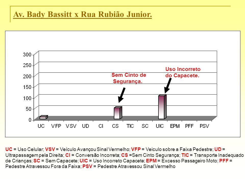 Av. Bady Bassitt x Rua Rubião Junior. UC = Uso Celular; VSV = Veículo Avançou Sinal Vermelho; VFP = Veiculo sobre a Faixa Pedestre; UD = Ultrapassagem