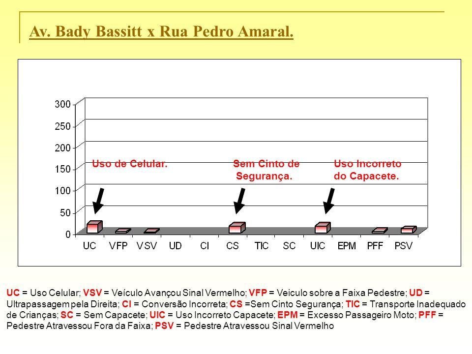 Av. Bady Bassitt x Rua Pedro Amaral. UC = Uso Celular; VSV = Veículo Avançou Sinal Vermelho; VFP = Veiculo sobre a Faixa Pedestre; UD = Ultrapassagem