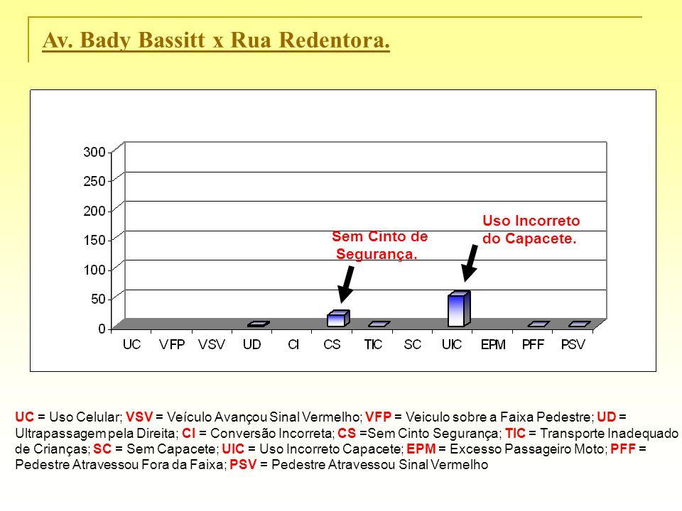 Av. Bady Bassitt x Rua Redentora. UC = Uso Celular; VSV = Veículo Avançou Sinal Vermelho; VFP = Veiculo sobre a Faixa Pedestre; UD = Ultrapassagem pel