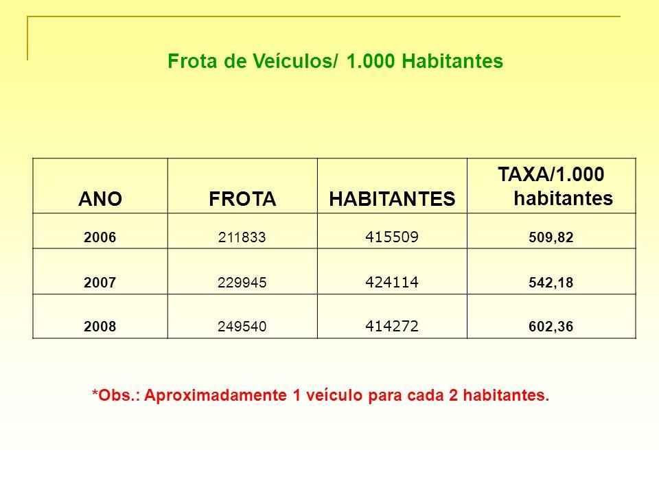 Frota de Veículos/ 1.000 Habitantes ANOFROTAHABITANTES TAXA/1.000 habitantes 2006211833 415509 509,82 2007229945 424114 542,18 2008249540 414272 602,3