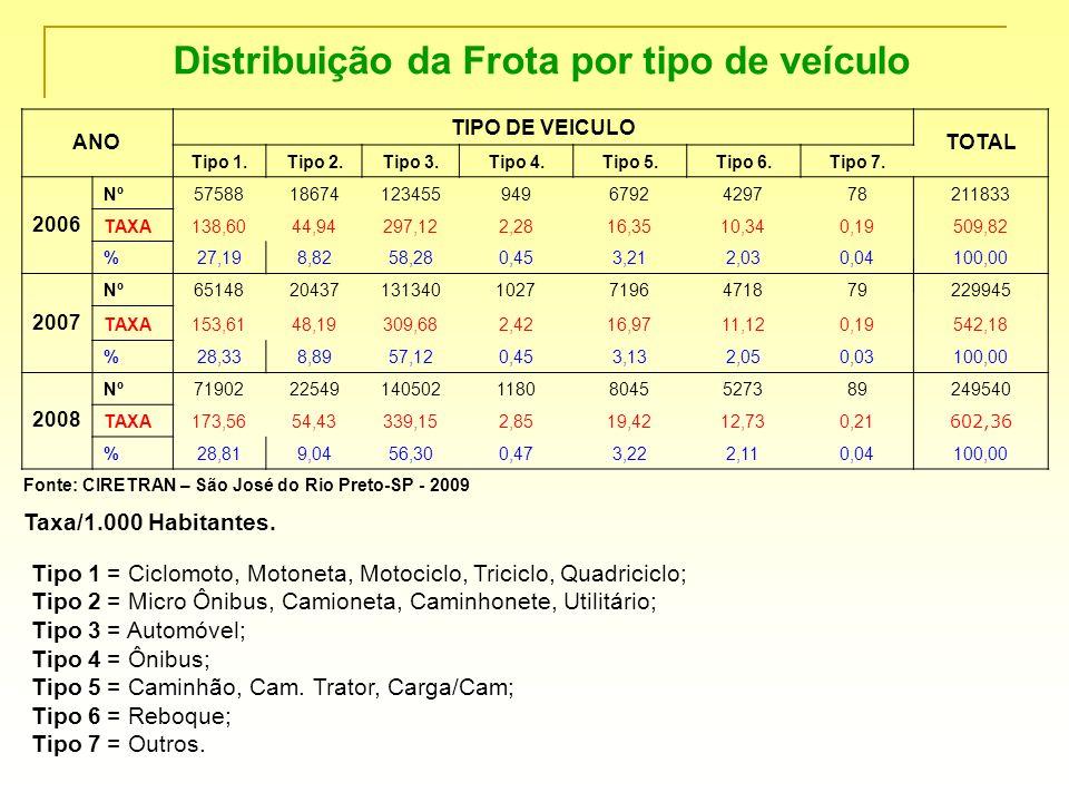 Distribuição da Frota por tipo de veículo ANO TIPO DE VEICULO TOTAL Tipo 1.Tipo 2.Tipo 3.Tipo 4.Tipo 5.Tipo 6.Tipo 7. 2006 Nº5758818674123455949679242