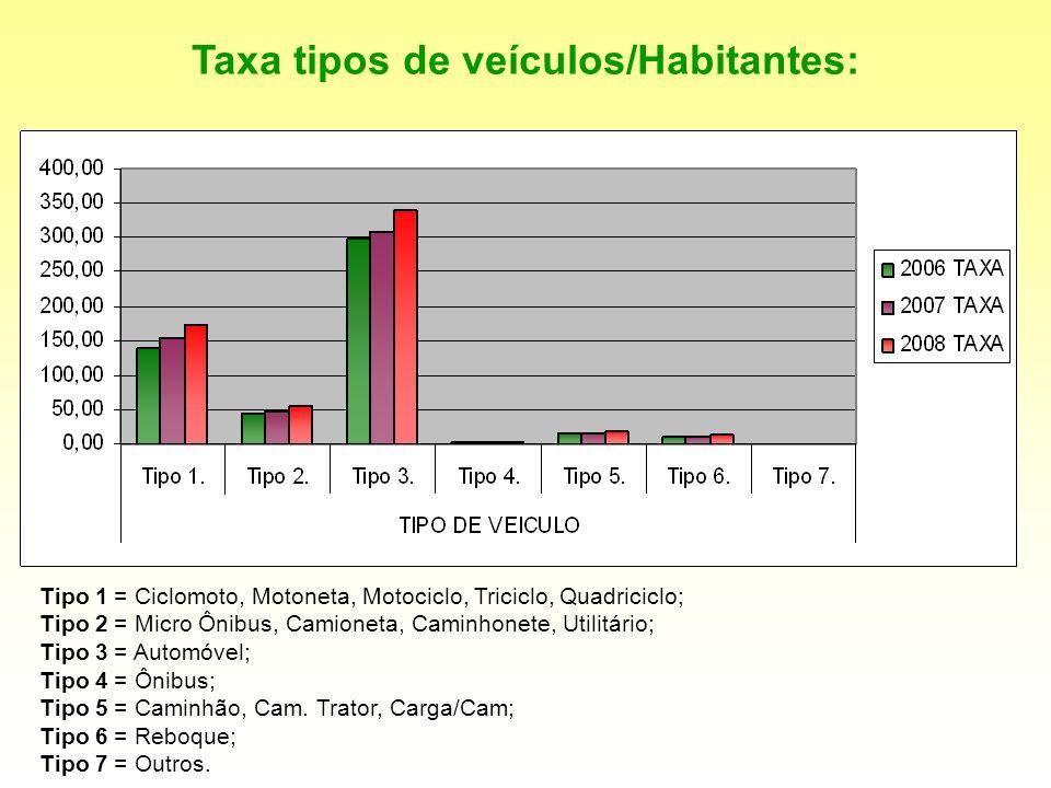 Tipo 1 = Ciclomoto, Motoneta, Motociclo, Triciclo, Quadriciclo; Tipo 2 = Micro Ônibus, Camioneta, Caminhonete, Utilitário; Tipo 3 = Automóvel; Tipo 4