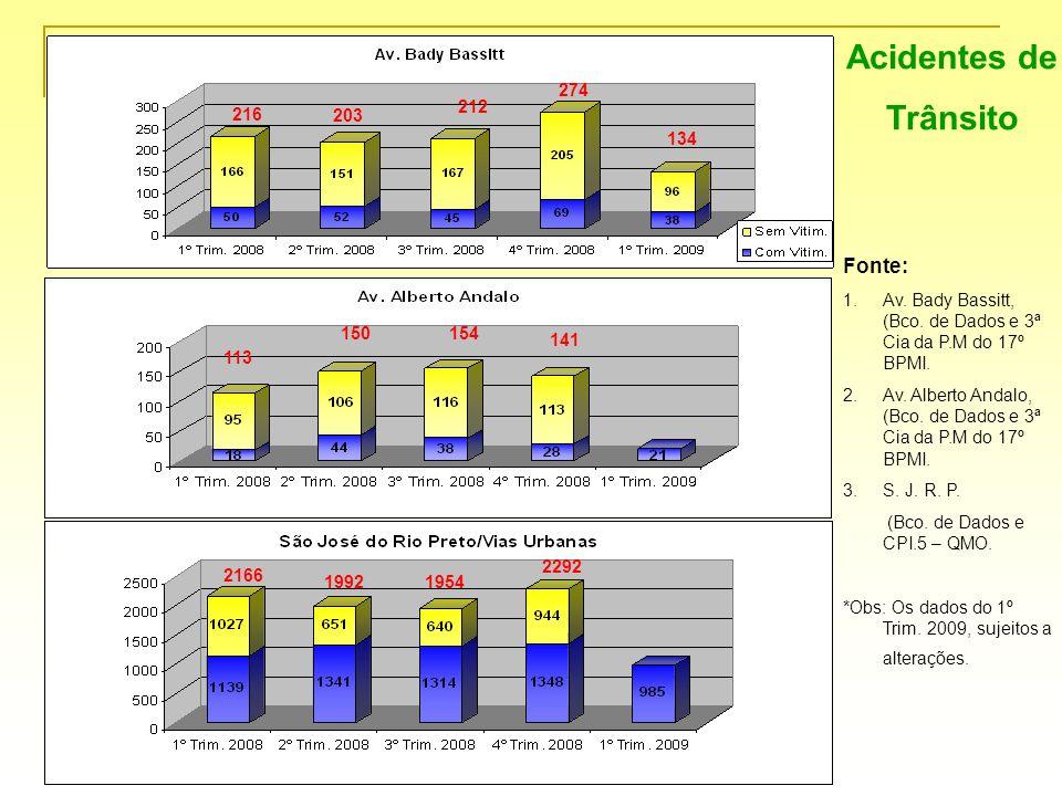 Acidentes de Trânsito Fonte: 1.Av. Bady Bassitt, (Bco. de Dados e 3ª Cia da P.M do 17º BPMI. 2.Av. Alberto Andalo, (Bco. de Dados e 3ª Cia da P.M do 1