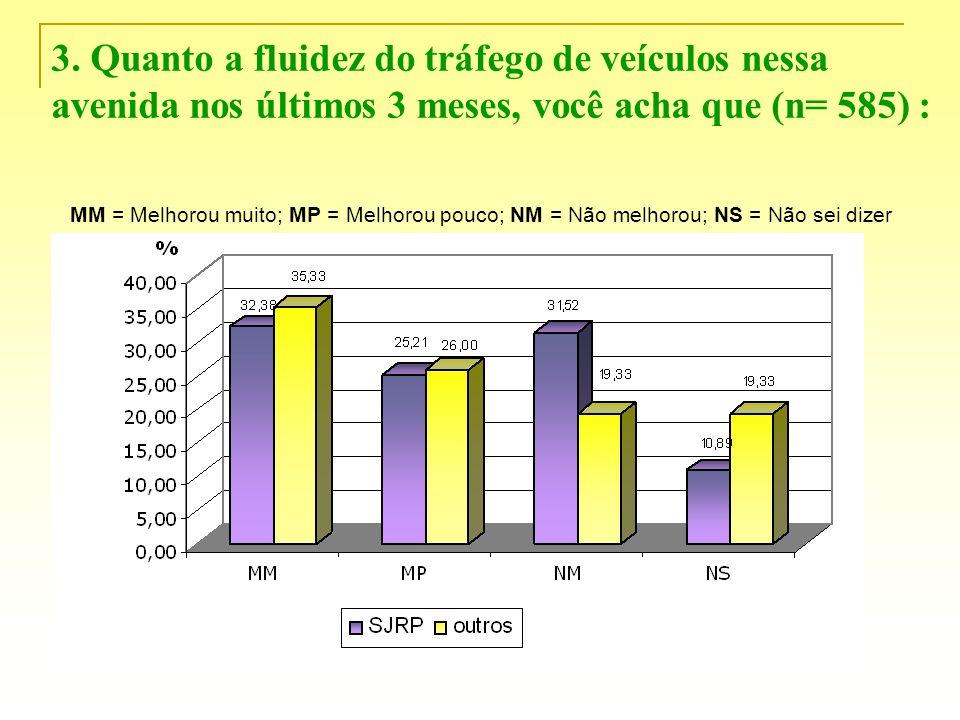 3. Quanto a fluidez do tráfego de veículos nessa avenida nos últimos 3 meses, você acha que (n= 585) : MM = Melhorou muito; MP = Melhorou pouco; NM =