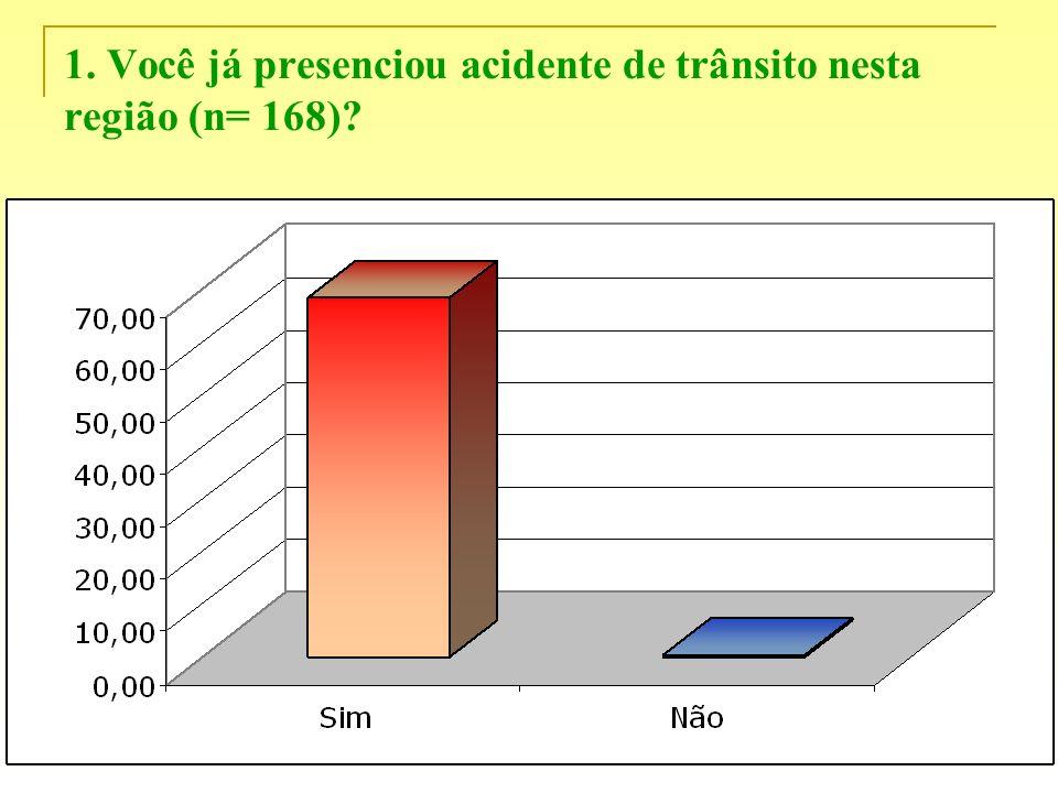 1. Você já presenciou acidente de trânsito nesta região (n= 168)?