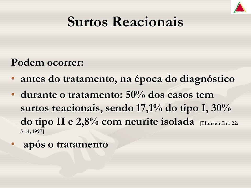 Surtos Reacionais Podem ocorrer: antes do tratamento, na época do diagnósticoantes do tratamento, na época do diagnóstico durante o tratamento: 50% dos casos tem surtos reacionais, sendo 17,1% do tipo I, 30% do tipo II e 2,8% com neurite isolada [Hansen.Int.