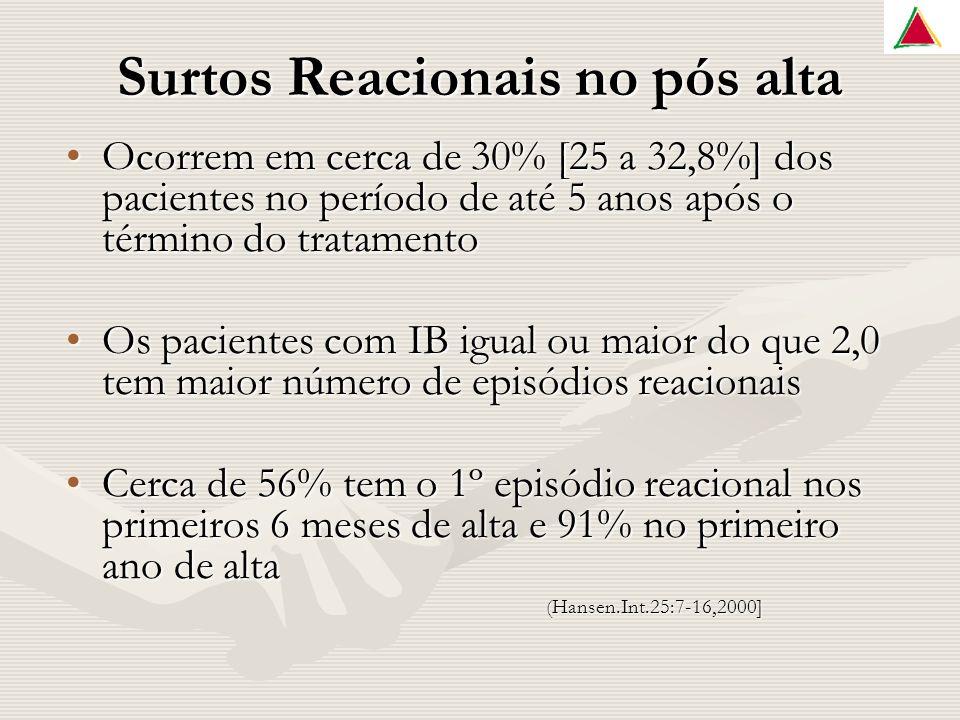 Surtos Reacionais no pós alta Ocorrem em cerca de 30% [25 a 32,8%] dos pacientes no período de até 5 anos após o término do tratamentoOcorrem em cerca de 30% [25 a 32,8%] dos pacientes no período de até 5 anos após o término do tratamento Os pacientes com IB igual ou maior do que 2,0 tem maior número de episódios reacionaisOs pacientes com IB igual ou maior do que 2,0 tem maior número de episódios reacionais Cerca de 56% tem o 1º episódio reacional nos primeiros 6 meses de alta e 91% no primeiro ano de altaCerca de 56% tem o 1º episódio reacional nos primeiros 6 meses de alta e 91% no primeiro ano de alta(Hansen.Int.25:7-16,2000]