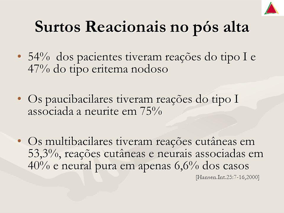 Surtos Reacionais no pós alta 54% dos pacientes tiveram reações do tipo I e 47% do tipo eritema nodoso54% dos pacientes tiveram reações do tipo I e 47% do tipo eritema nodoso Os paucibacilares tiveram reações do tipo I associada a neurite em 75%Os paucibacilares tiveram reações do tipo I associada a neurite em 75% Os multibacilares tiveram reações cutâneas em 53,3%, reações cutâneas e neurais associadas em 40% e neural pura em apenas 6,6% dos casosOs multibacilares tiveram reações cutâneas em 53,3%, reações cutâneas e neurais associadas em 40% e neural pura em apenas 6,6% dos casos [Hansen.Int.25:7-16,2000] [Hansen.Int.25:7-16,2000]