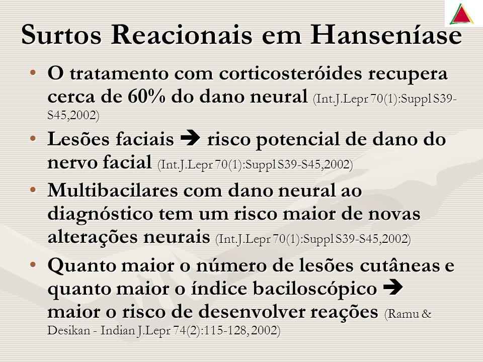 Surtos Reacionais em Hanseníase O tratamento com corticosteróides recupera cerca de 60% do dano neural (Int.J.Lepr 70(1):Suppl S39- S45,2002)O tratamento com corticosteróides recupera cerca de 60% do dano neural (Int.J.Lepr 70(1):Suppl S39- S45,2002) Lesões faciais risco potencial de dano do nervo facial (Int.J.Lepr 70(1):Suppl S39-S45,2002)Lesões faciais risco potencial de dano do nervo facial (Int.J.Lepr 70(1):Suppl S39-S45,2002) Multibacilares com dano neural ao diagnóstico tem um risco maior de novas alterações neurais (Int.J.Lepr 70(1):Suppl S39-S45,2002)Multibacilares com dano neural ao diagnóstico tem um risco maior de novas alterações neurais (Int.J.Lepr 70(1):Suppl S39-S45,2002) Quanto maior o número de lesões cutâneas e quanto maior o índice baciloscópico maior o risco de desenvolver reações (Ramu & Desikan - Indian J.Lepr 74(2):115-128, 2002)Quanto maior o número de lesões cutâneas e quanto maior o índice baciloscópico maior o risco de desenvolver reações (Ramu & Desikan - Indian J.Lepr 74(2):115-128, 2002)