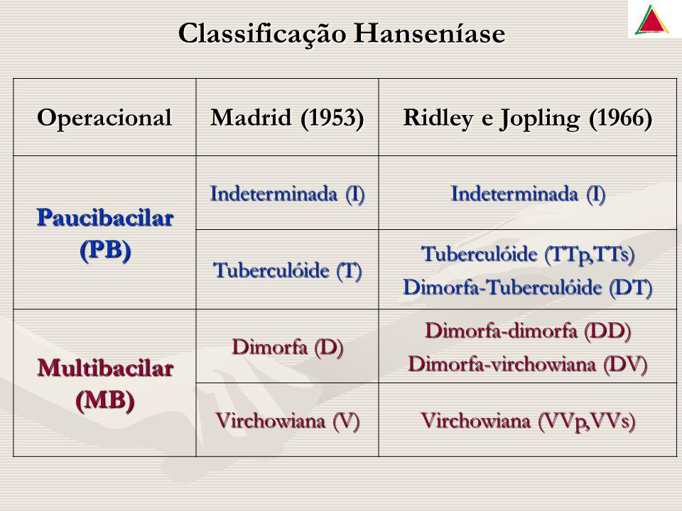 Classificação Hanseníase Operacional Madrid (1953) Ridley e Jopling (1966) Paucibacilar (PB) Indeterminada (I) Tuberculóide (T) Tuberculóide (TTp,TTs) Dimorfa-Tuberculóide (DT) Multibacilar (MB) Dimorfa (D) Dimorfa-dimorfa (DD) Dimorfa-virchowiana (DV) Virchowiana (V) Virchowiana (VVp,VVs)