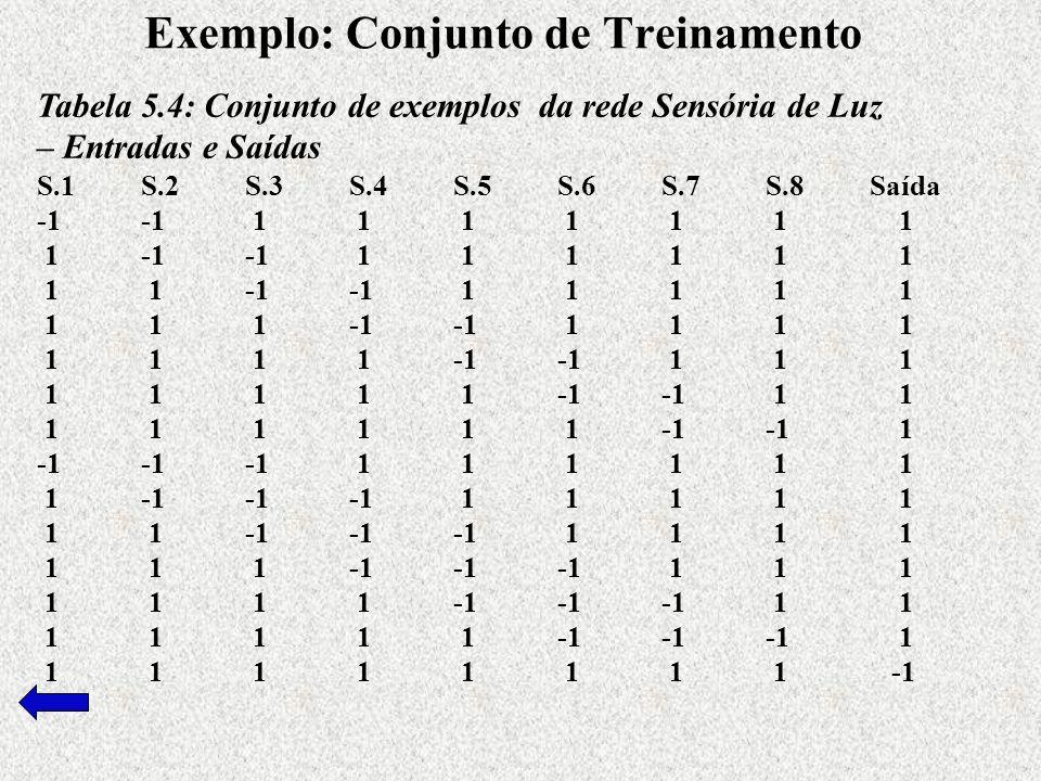 Exemplo: Conjunto de Treinamento Tabela 5.4: Conjunto de exemplos da rede Sensória de Luz – Entradas e Saídas S.1S.2S.3S.4S.5S.6S.7S.8Saída -1-1 1 1 1 1 1 1 1 1-1-1 1 1 1 1 1 1 1 1-1-1 1 1 1 1 1 1 1 1-1-1 1 1 1 1 1 1 1 1-1-1 1 1 1 1 1 1 1 1-1-1 1 1 1 1 1 1 1 1-1-1 1 -1-1-1 1 1 1 1 1 1 1-1-1-1 1 1 1 1 1 1 1-1-1-1 1 1 1 1 1 1 1-1-1-1 1 1 1 1 1 1 1-1-1-1 1 1 1 1 1 1 1-1-1-1 1 1 1 1 1 1 1 1 1 -1