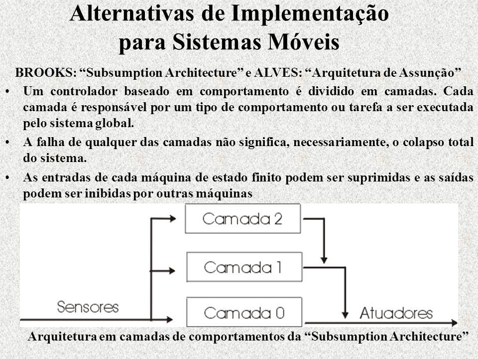 Alternativas de Implementação para Sistemas Móveis Um controlador baseado em comportamento é dividido em camadas.