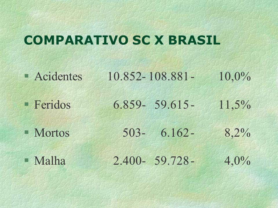 COMPARATIVO SC X BRASIL §Acidentes10.852- 108.881- 10,0% §Feridos 6.859- 59.615-11,5% §Mortos 503- 6.162- 8,2% §Malha 2.400- 59.728- 4,0%