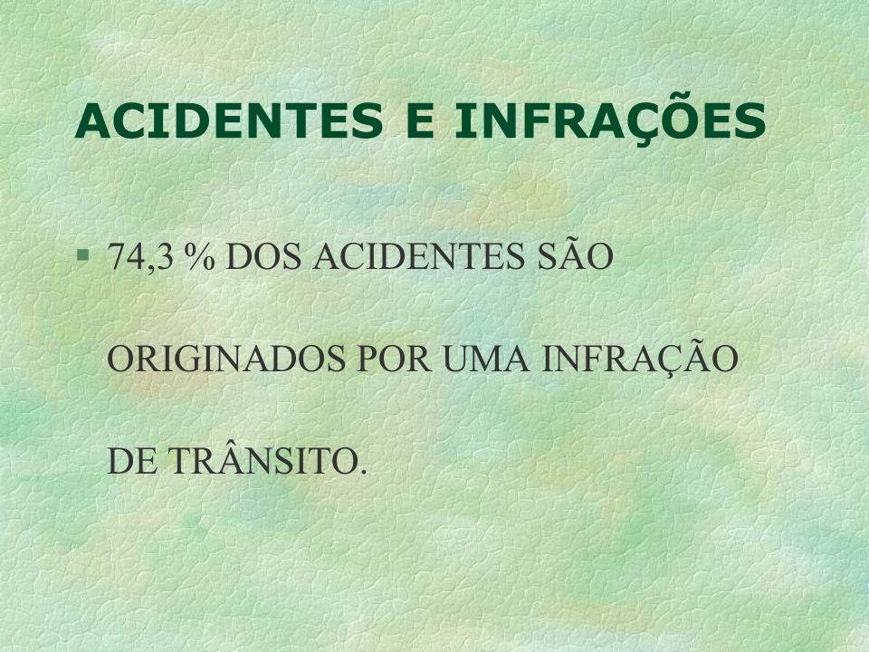 ACIDENTES E INFRAÇÕES §74,3 % DOS ACIDENTES SÃO ORIGINADOS POR UMA INFRAÇÃO DE TRÂNSITO.