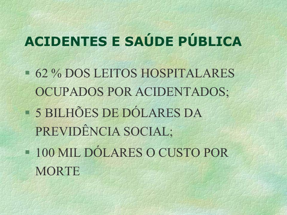 ACIDENTES E SAÚDE PÚBLICA §62 % DOS LEITOS HOSPITALARES OCUPADOS POR ACIDENTADOS; §5 BILHÕES DE DÓLARES DA PREVIDÊNCIA SOCIAL; §100 MIL DÓLARES O CUST