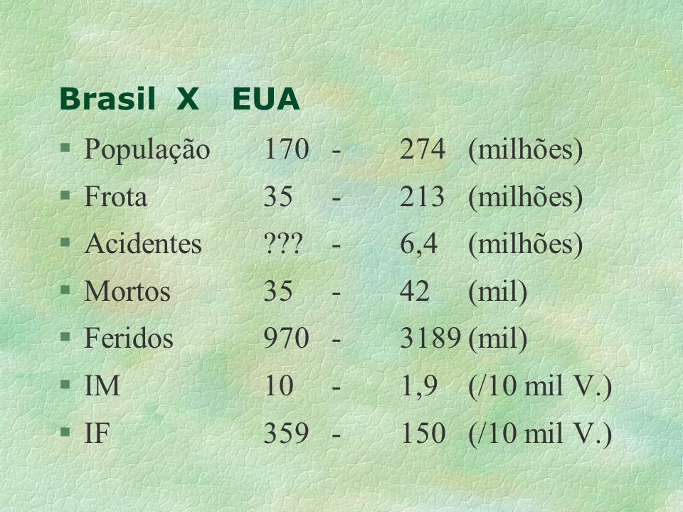 Brasil X EUA §População 170- 274 (milhões) §Frota35-213(milhões) §Acidentes???-6,4(milhões) §Mortos35-42(mil) §Feridos970-3189(mil) §IM10-1,9(/10 mil