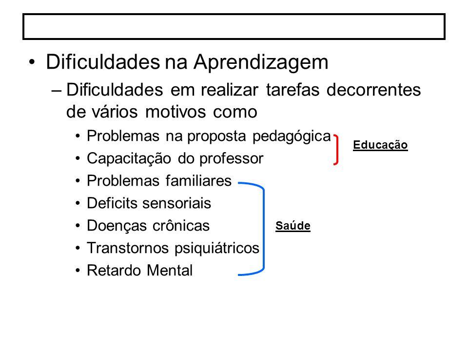 Dificuldades na Aprendizagem –Dificuldades em realizar tarefas decorrentes de vários motivos como Problemas na proposta pedagógica Capacitação do prof