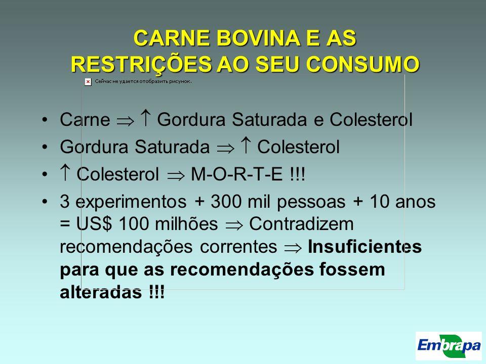 Teores de CLA Teores médios na carne: 5 mg/g gordura Há grande variação: de menos de 1 a mais de 10 mg/g gordura CLA c9,t11 acumula nos triglicerídeos do tecido adiposo Com forragens temperadas: Quanto + volumoso na dieta, maior o % de CLA Dados obtidos Brasil, parecem mostrar que isso não ocorreria com forragens tropicais