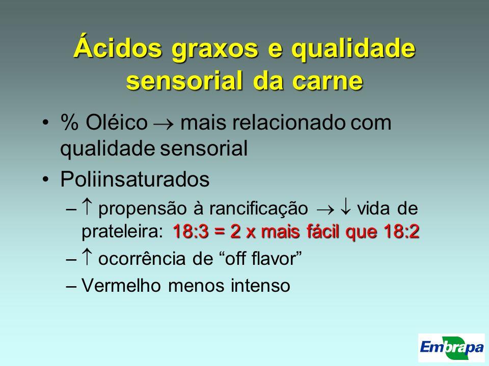 Ácidos graxos e qualidade sensorial da carne % Oléico mais relacionado com qualidade sensorial Poliinsaturados 18:3 = 2 x mais fácil que 18:2 – propen