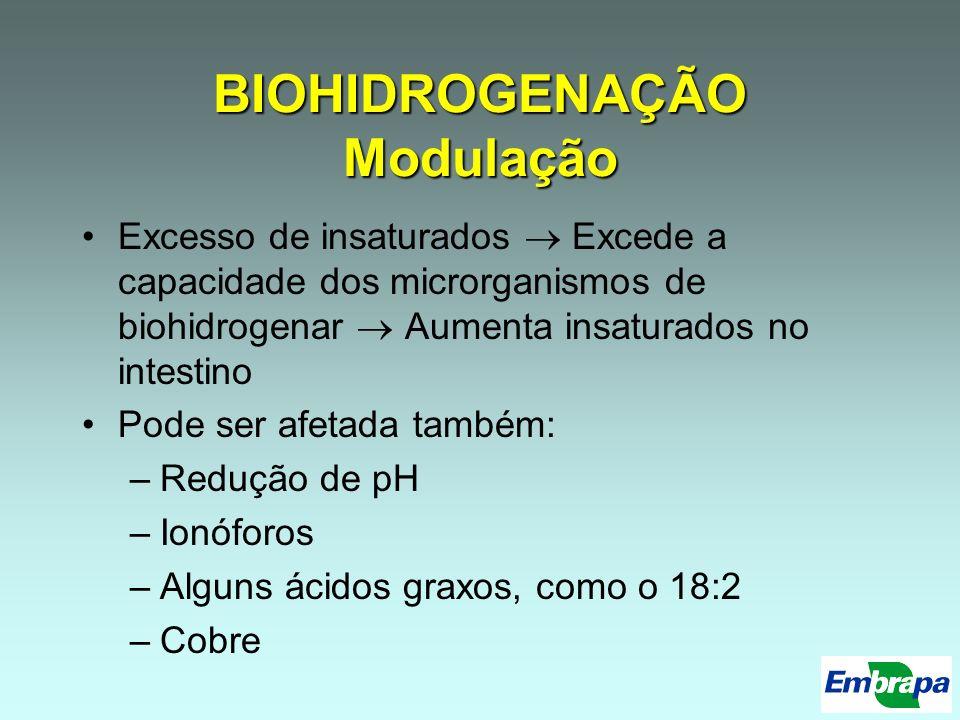 BIOHIDROGENAÇÃO Modulação Excesso de insaturados Excede a capacidade dos microrganismos de biohidrogenar Aumenta insaturados no intestino Pode ser afe