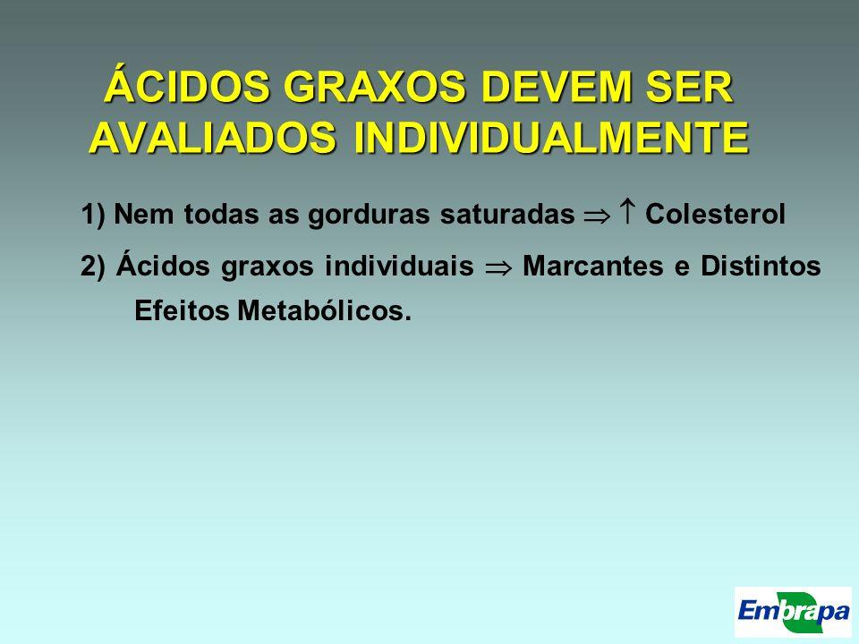 Teores de CLA Óleo de soja + Cobre: CLA 50%, mas sem diferença do sem Cobre –3,5 mg/g gord X 2,9 mg/g gord Óleo de Linhaça: De 3,2 para 8,0 mg/g gordura Dietas ricas em 18:2 e 18:3 aumentam CLA Óleo de peixe: CLA, sem ter 18:1 t11 como intermediário: 1) EPA e DHA interfiram na biohidrogenação; 2) EPA e DHA induzam a -9-dessaturase