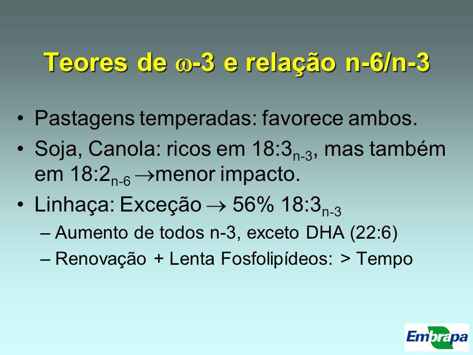 Teores de -3 e relação n-6/n-3 Pastagens temperadas: favorece ambos. Soja, Canola: ricos em 18:3 n-3, mas também em 18:2 n-6 menor impacto. Linhaça: E