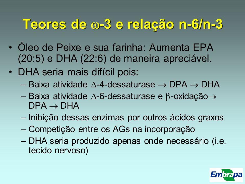 Teores de -3 e relação n-6/n-3 Óleo de Peixe e sua farinha: Aumenta EPA (20:5) e DHA (22:6) de maneira apreciável. DHA seria mais difícil pois: –Baixa