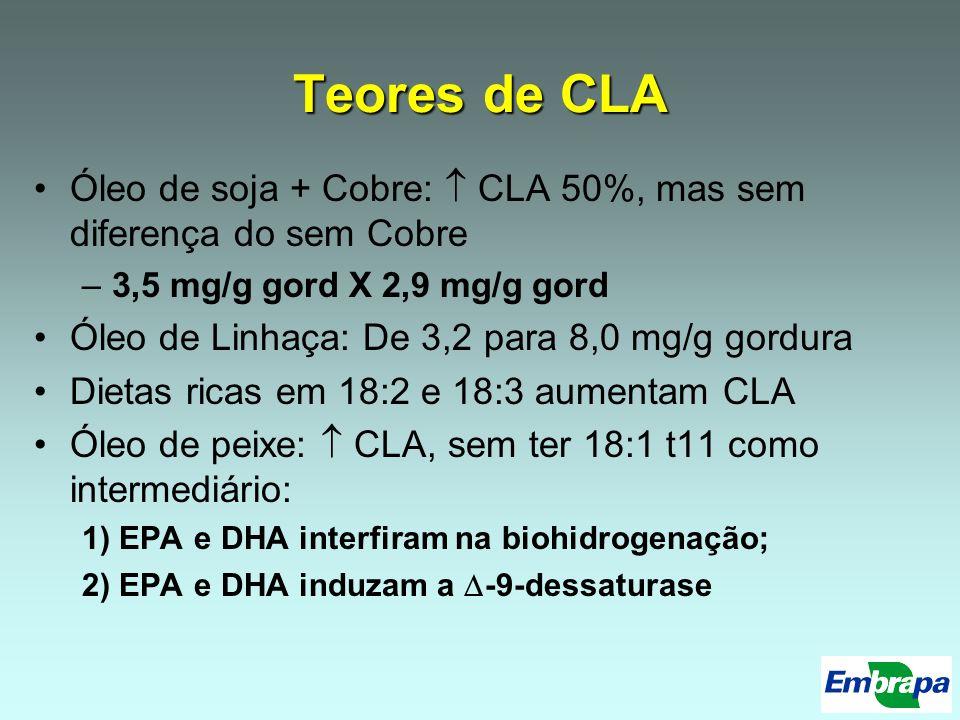 Teores de CLA Óleo de soja + Cobre: CLA 50%, mas sem diferença do sem Cobre –3,5 mg/g gord X 2,9 mg/g gord Óleo de Linhaça: De 3,2 para 8,0 mg/g gordu
