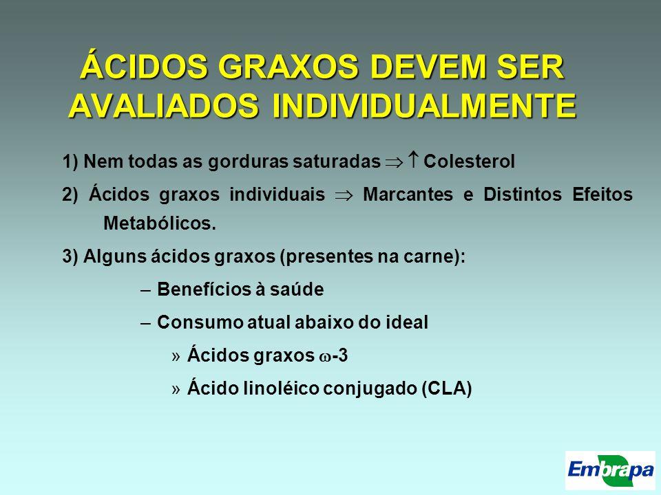 Considerações Finais (1/4) Para aumentar insaturados: –Maior ingestão de insaturados –Redução na biohidrogenação –Aumento do aporte intestinal de insaturados e sua absorção –Aumento da atividade das dessaturases (particularmente -9-dessaturase)
