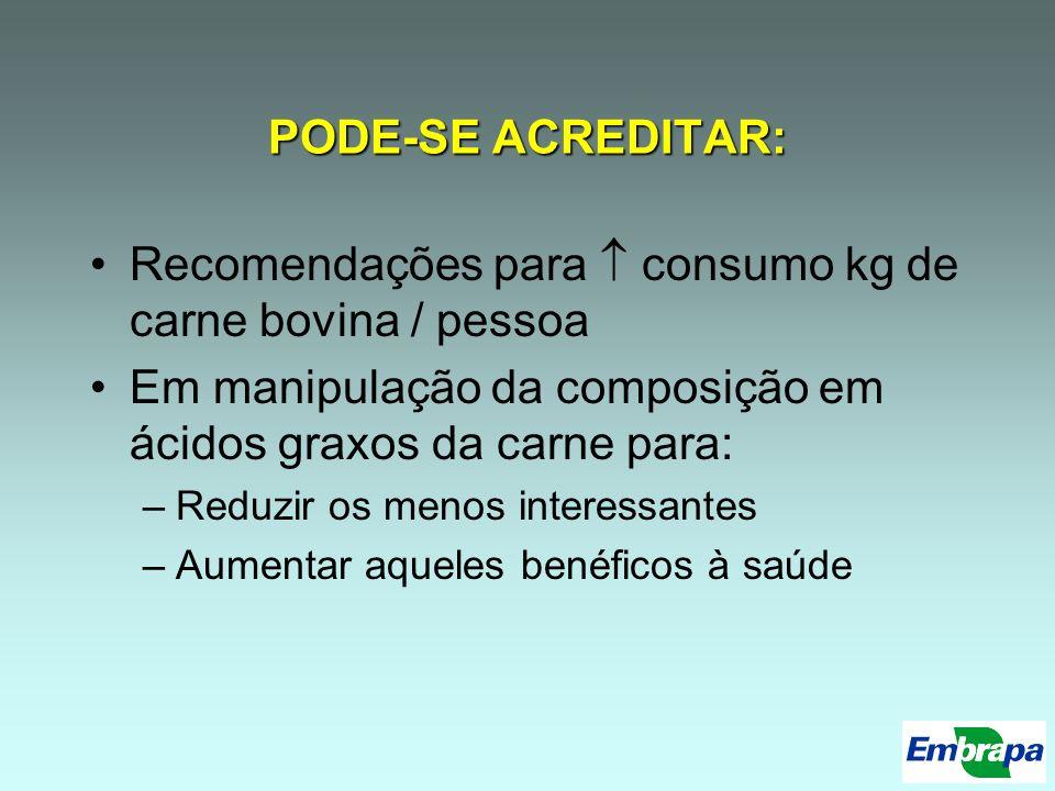 PODE-SE ACREDITAR: Recomendações para consumo kg de carne bovina / pessoa Em manipulação da composição em ácidos graxos da carne para: –Reduzir os men