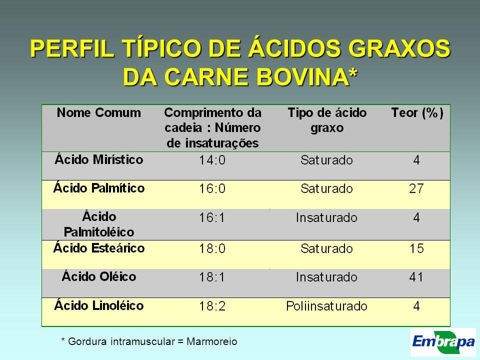 PERFIL TÍPICO DE ÁCIDOS GRAXOS DA CARNE BOVINA* * Gordura intramuscular = Marmoreio