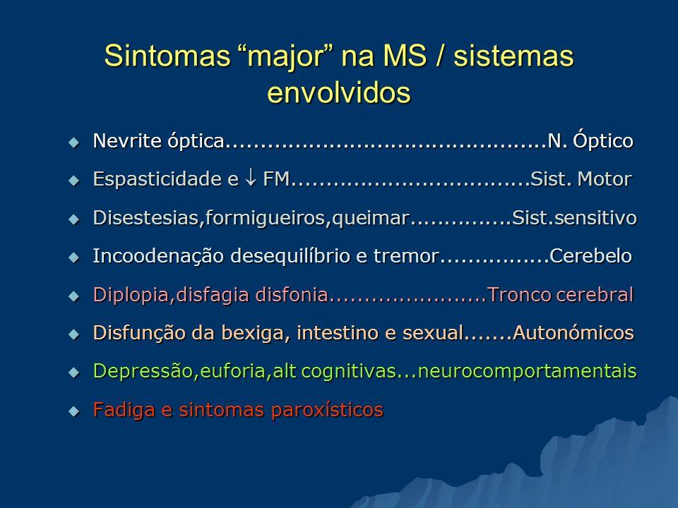 Sintomas major na MS / sistemas envolvidos Nevrite óptica...............................................N. Óptico Nevrite óptica......................