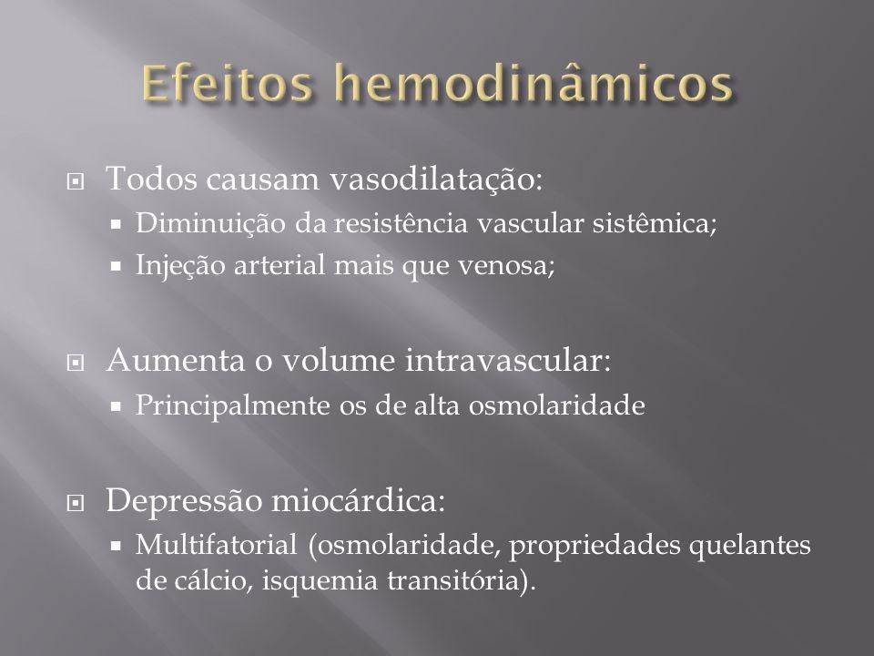 Todos causam vasodilatação: Diminuição da resistência vascular sistêmica; Injeção arterial mais que venosa; Aumenta o volume intravascular: Principalm
