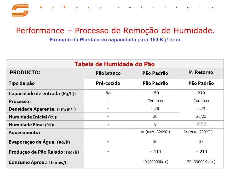Tabela de Humidade do Pão PRODUCTO: Pão brancoPão Padrão P. Retorno Tipo de pãoPré-cozidoPão Padrão Capacidade de entrada (Kg/h) : No150 220 Processo: