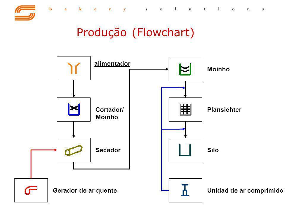 Moinho alimentador PlansichterGerador de ar quente Cortador/ Moinho SecadorSiloUnidad de ar comprimido Produção (Flowchart)