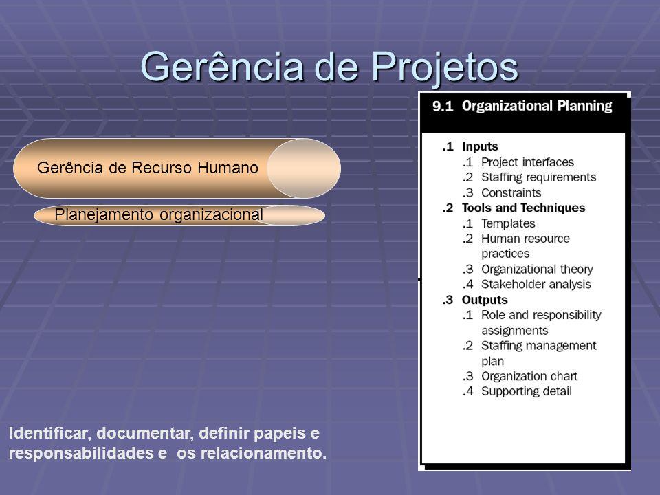 Gerência de Projetos Gerência de Recurso Humano Identificar, documentar, definir papeis e responsabilidades e os relacionamento. Planejamento organiza
