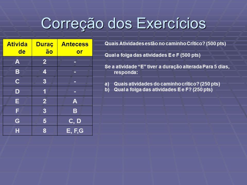 Correção dos Exercícios Ativida de Duraç ão Antecess or A2- B4- C3- D1- E2A F3B G5C, D H8E, F,G Quais Atividades estão no caminho Crítico.