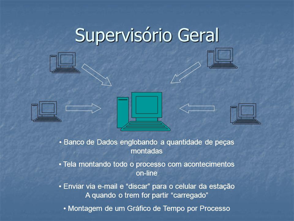 Supervisório Geral Banco de Dados englobando a quantidade de peças montadas Tela montando todo o processo com acontecimentos on-line Enviar via e-mail