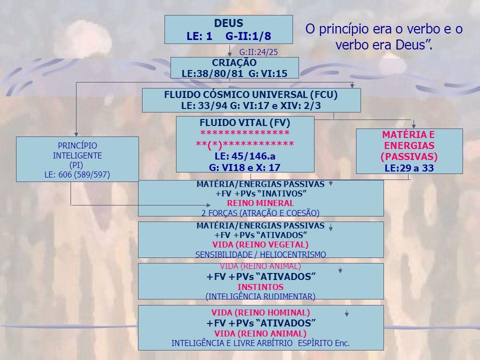 O princípio era o verbo e o verbo era Deus.