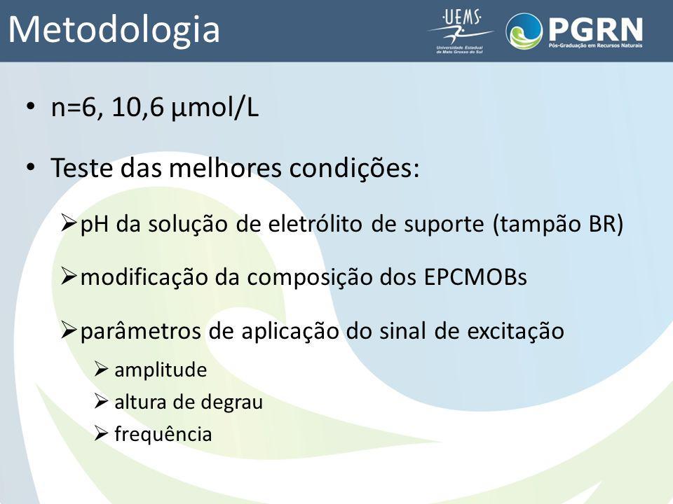 Metodologia n=6, 10,6 μmol/L Teste das melhores condições: pH da solução de eletrólito de suporte (tampão BR) modificação da composição dos EPCMOBs pa