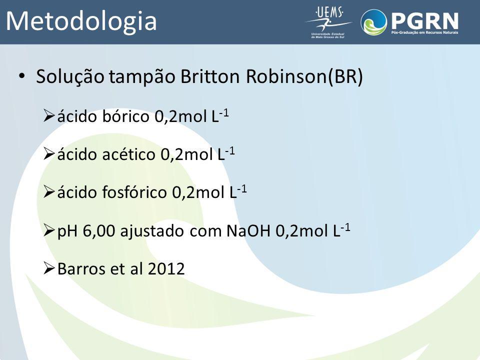 Metodologia Solução tampão Britton Robinson(BR) ácido bórico 0,2mol L -1 ácido acético 0,2mol L -1 ácido fosfórico 0,2mol L -1 pH 6,00 ajustado com Na