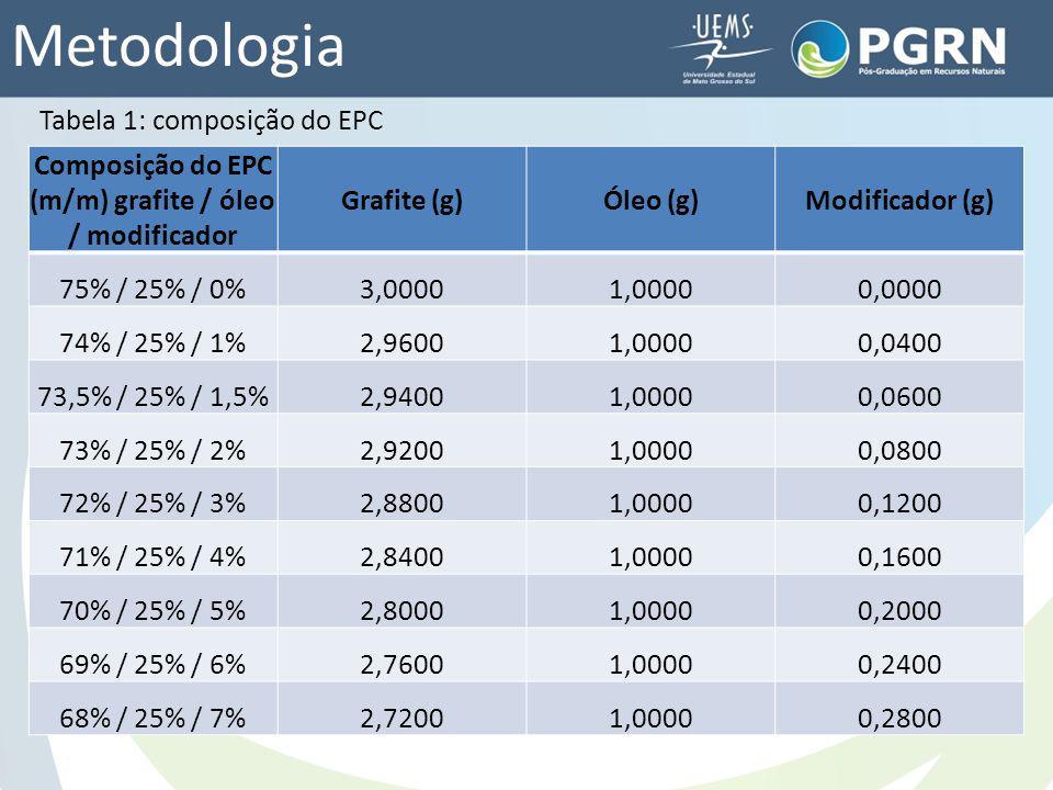 Metodologia Tabela 1: composição do EPC Composição do EPC (m/m) grafite / óleo / modificador Grafite (g)Óleo (g)Modificador (g) 75% / 25% / 0%3,00001,